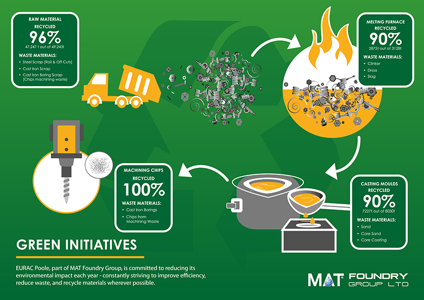 18249 MATFoundry 2019.06.18 Infographics GreenInitiatives V5 LowRes
